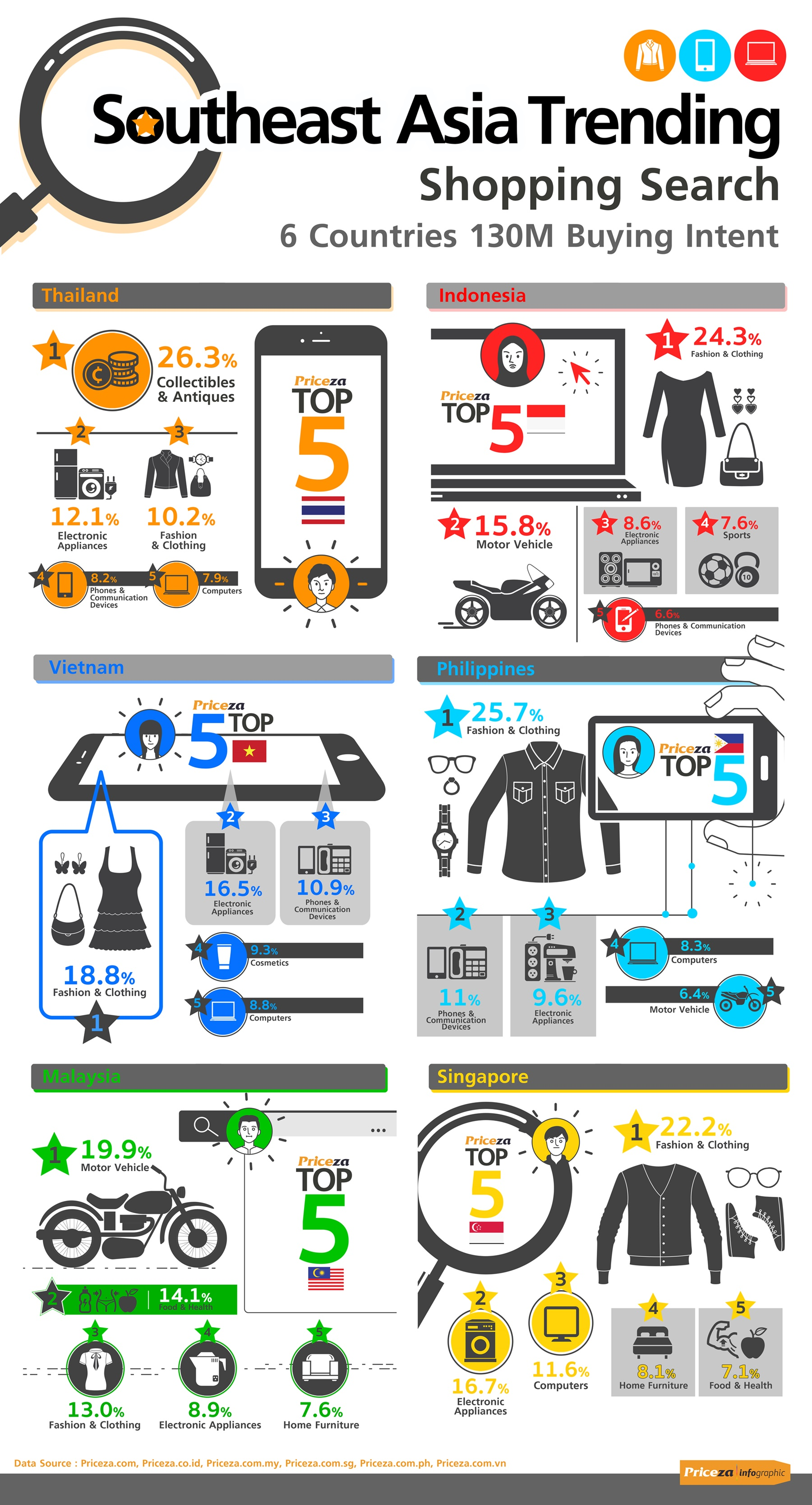 Priceza Shopping Trends in Southeast Asia